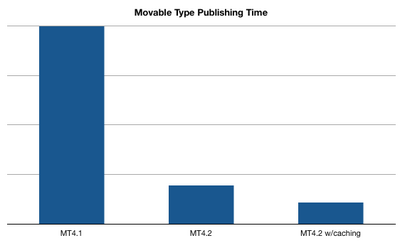 MT 4.2 Publishing Performance