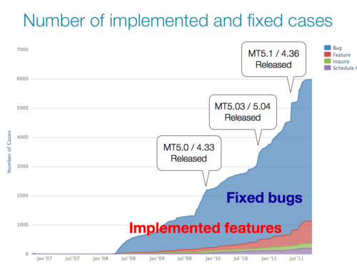 Number of fixed and implemented cases