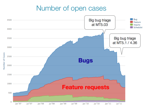 Number of open cases