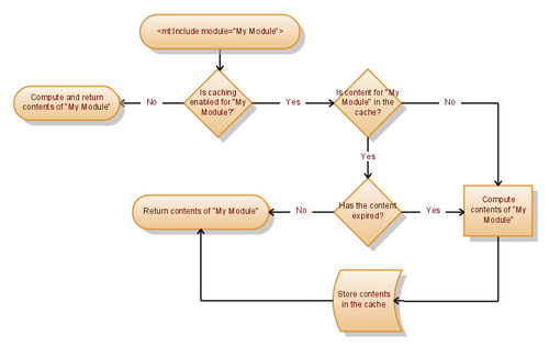 Template Module Caching Diagram