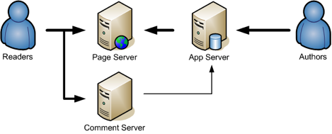 Separate Page and Comment Server Diagram